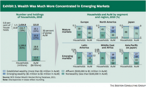Graph depicting wealth concentration worldwide 2010