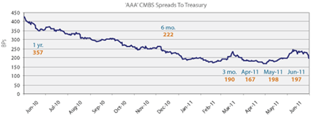 CMBS Spreads Trepp Chart July 6, 2011