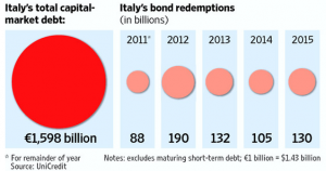 Graph depicting Italy debt rollover