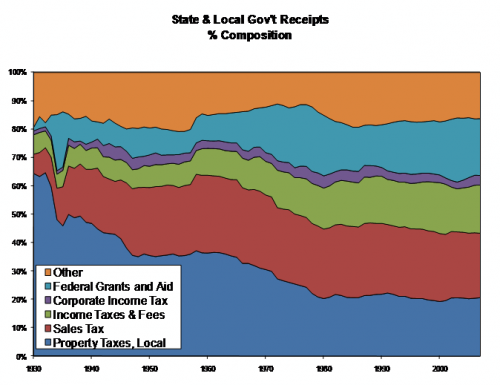 Graph depicting composition of state and local government receipts