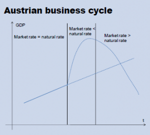 Graph depicting Austrian Business Cycle