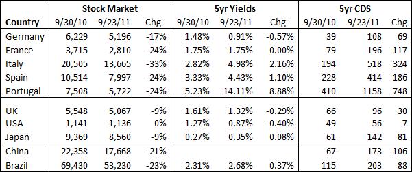 Gráfico de valores + CDS