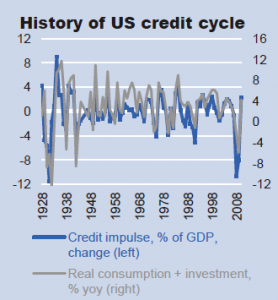 Graph depicting history of US credit cycle