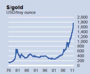 $/Gold
