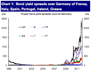 Chart depicting bond yield spreads over Germany of France, Italy, Spain, Portugal, Ireland, Greece