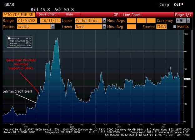 Chart depicting CDS EU - Lehman