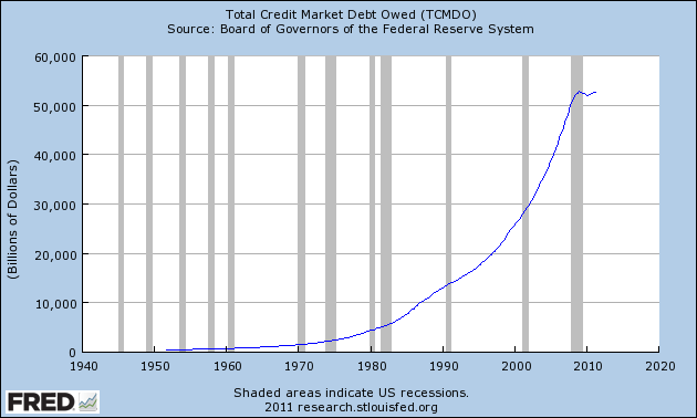 Graph depicting Total Credit Market Debt Owed