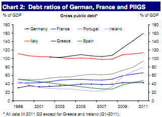 Chart depicting debt ratios of German, France, PIIGS