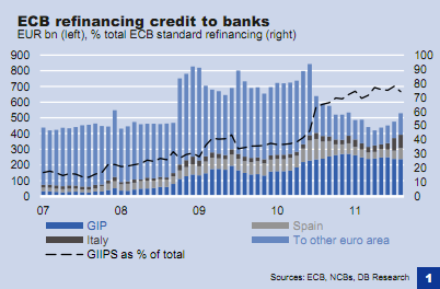 Chart depicting ECB Refinancing Credit to Banks