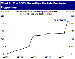 Chart depicting ECB Securities Markets Purchase Programme