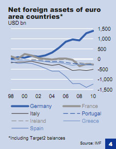 Chart depicting Net foreign assets of euro area countries