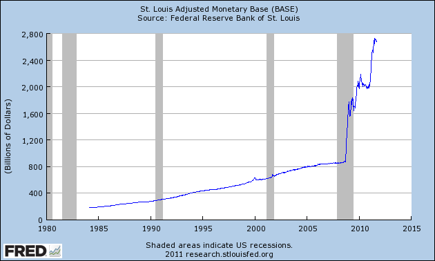 Graph depicting St. Louis Adjusted Monetary Base (BASE)