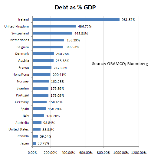 Chart showing debt as % of GDP per country