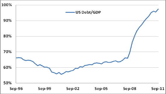 Chart for US Debt/GDP