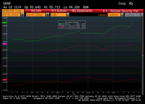 Chart GTITL5YR