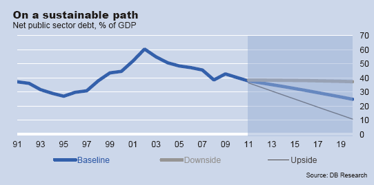 Chart for Brazil's net public sector debt % of GDP