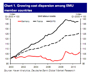 Chart depicting growing cost dispersion among EMU member countries