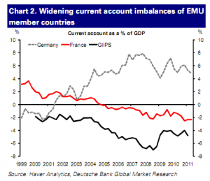 Chart depicting widening current account imbalances of EMU member countries