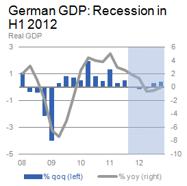 German GDP: Recession in H1 2012