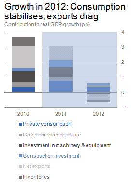 Chart: growth in 2012: consumption stabilises, exports drag