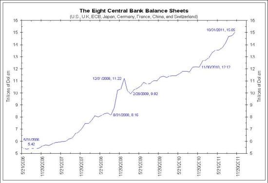Chart: The Eight Central Banks Balance Sheets
