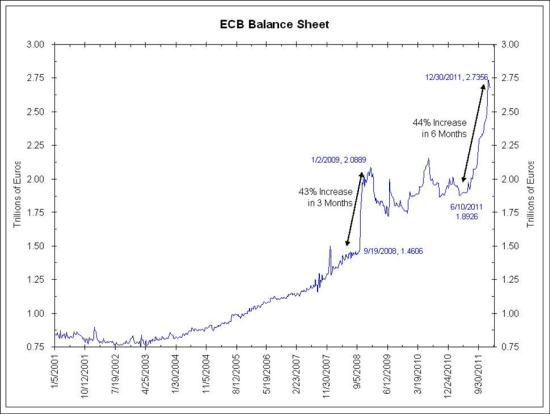 Chart: ECB Balance Sheet