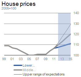 Chart 1: House Prices