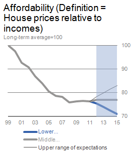 Chart 2: Real Estate Affordability