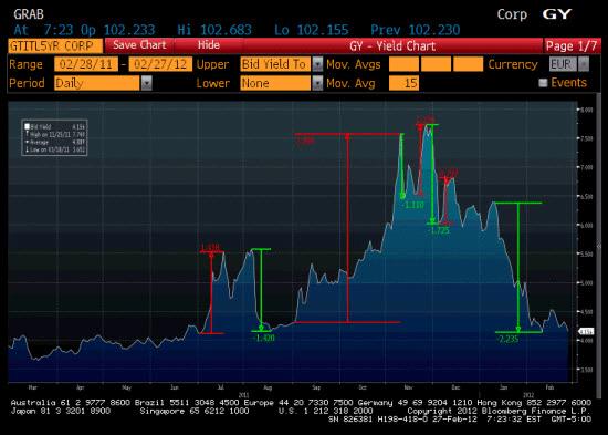 Captura de pantalla - bonos italianos a 5 años - performance