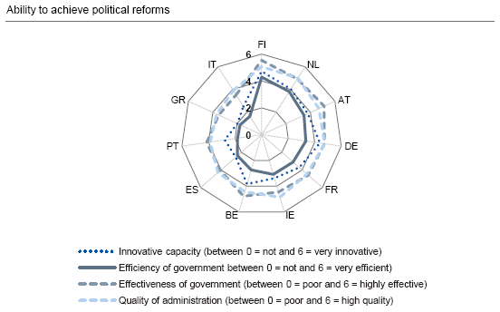 Chart depicting European nations' ability to achieve political reforms