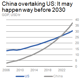 Graph depicting China's growth