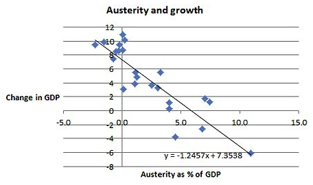 Graph depicting austerity & growth
