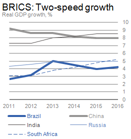 Graph depicting BRICs growth