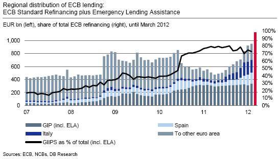 ECB Lending Graph