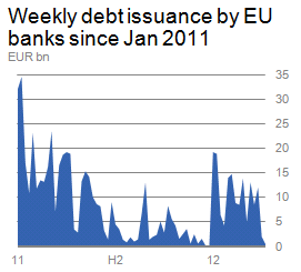 Char: Weekly Debt Issuance bu EU Banks Since Jan. 2011