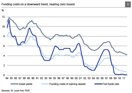 Graph: Funding costs on a downward trend