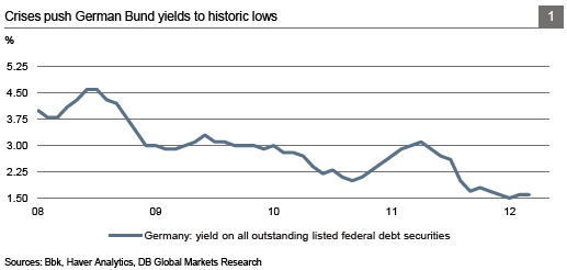 Chart 1: German Bund Yields