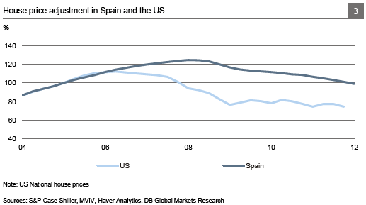 Chart 3: House Pirce Adjustment in Spain and the US