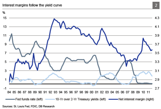 Graph: Interest margins follow the yield curve