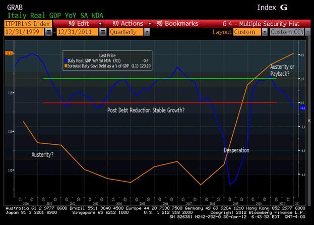 Italia - Evolución PIB