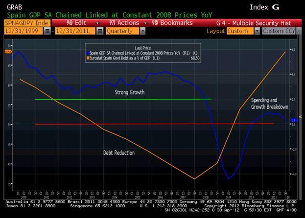España - Evolución PIB
