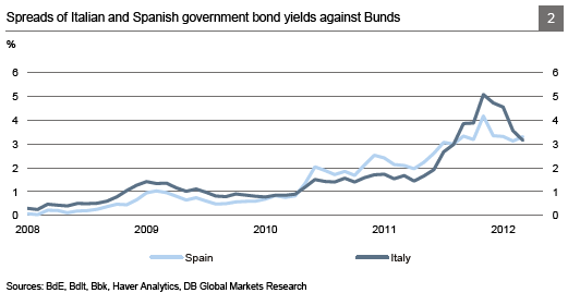 Chart 2: Spanish & Italian Spreads