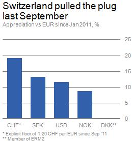 Chart: Appreciation vs. EUR