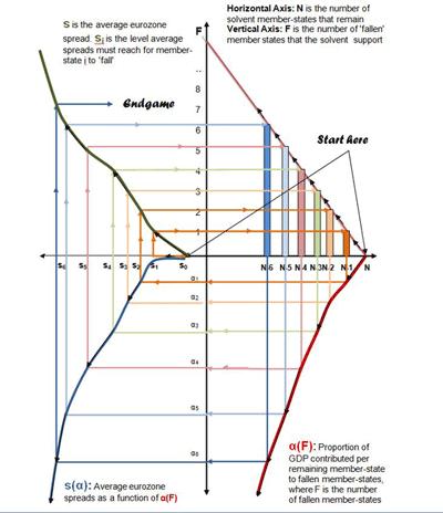 Euro zone Endgame quadrant