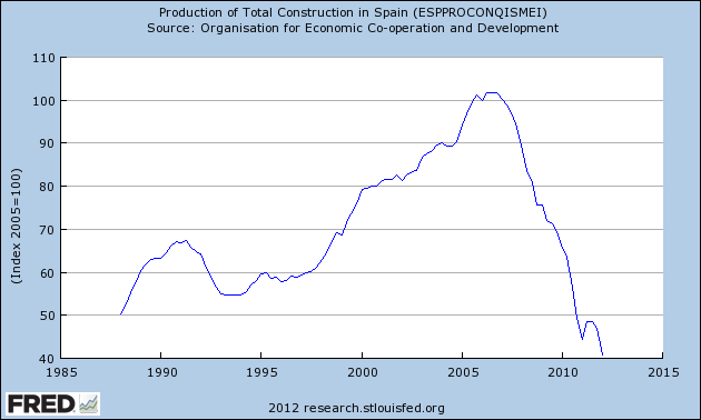FRED Graph depicting Spain's construction activity