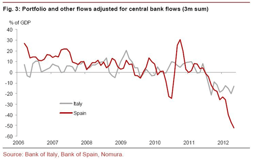 Nomura graph for capital flows in Spain and Italy