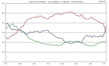 Inversión en bonos patrios españoles