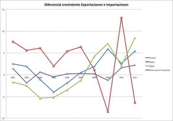 Diferencial de crecimiento de importaciones y exportaciones