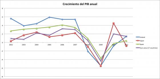Crecimiento PIB anual
