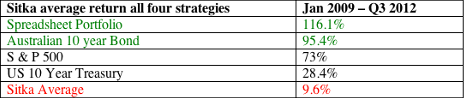 Table: Sitka average return all four strategies